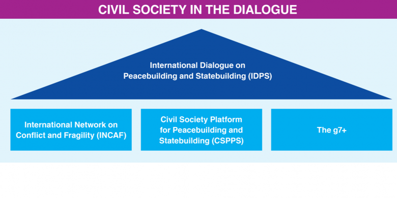 Civil Society Platform for Peacebuilding and Statebuilding Member Constituency International Dialogue